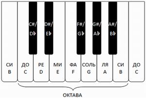 Фортепианная клавиатура